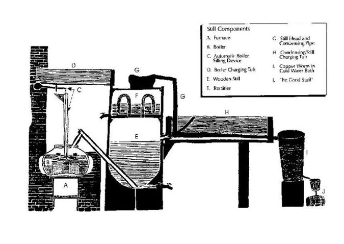 Figure 3. Plans for Gillespie's Improved Steam Still, a design patented in 1816.